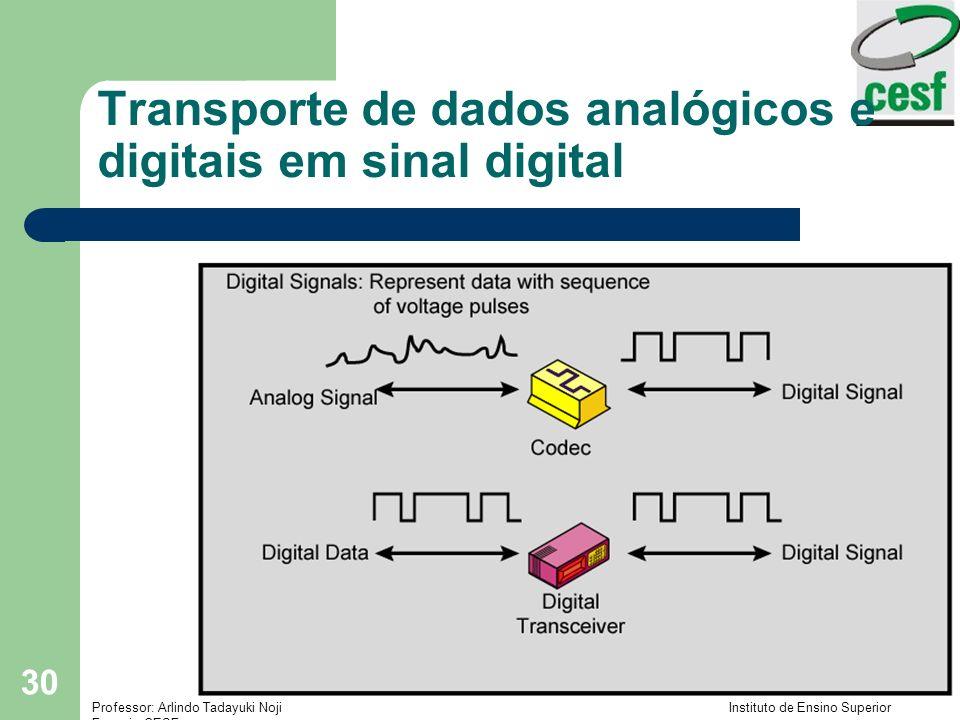 Professor: Arlindo Tadayuki Noji Instituto de Ensino Superior Fucapi - CESF 30 Transporte de dados analógicos e digitais em sinal digital