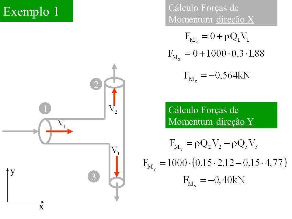 1 Exemplo 1 3 Cálculo Forças de Momentum direção X x y Cálculo Forças de Momentum direção Y 2