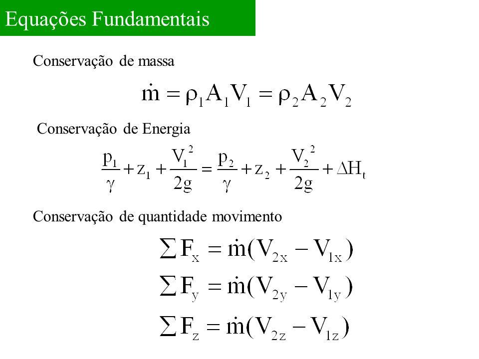 Determinação das Forças: Pressão Quantidade de movimento Reação
