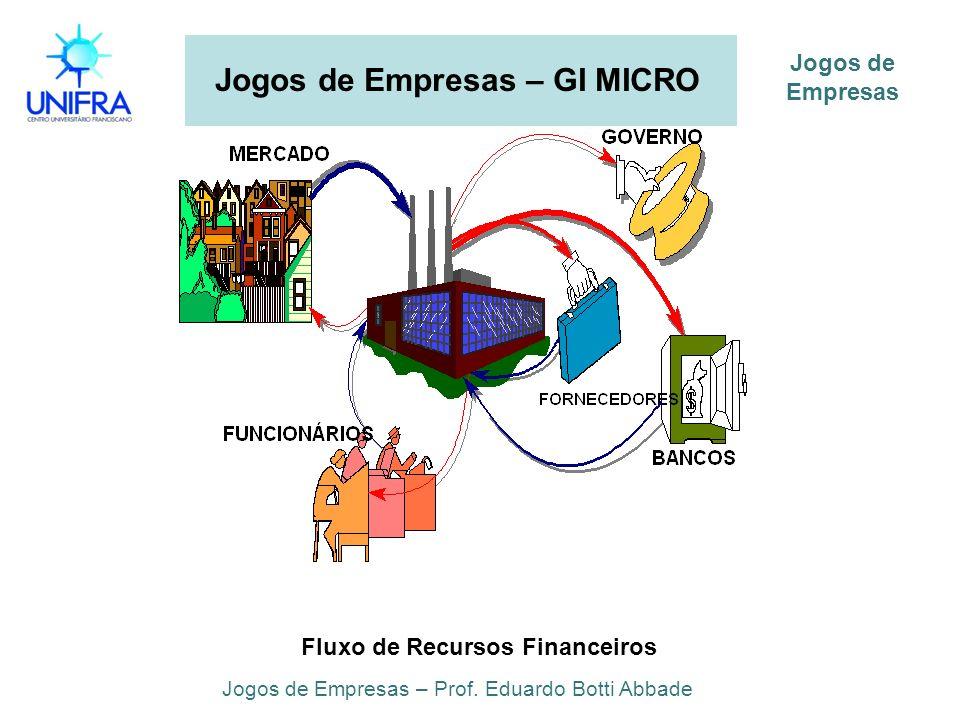 Jogos de Empresas – GI MICRO Jogos de Empresas – Prof. Eduardo Botti Abbade Jogos de Empresas Fluxo de Recursos Financeiros