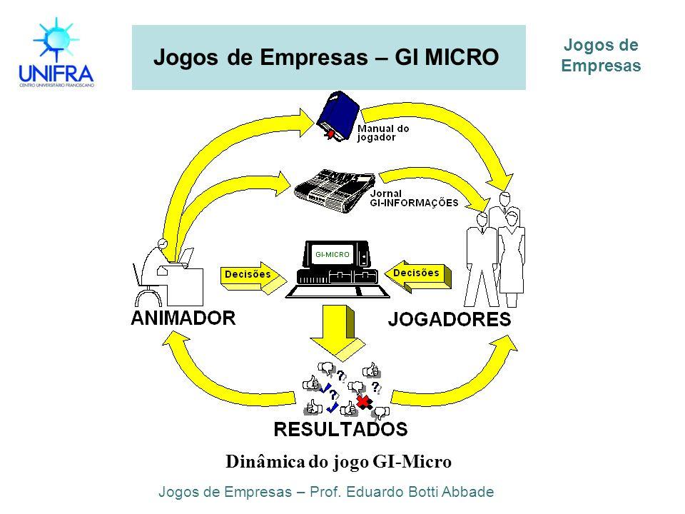 Jogos de Empresas – GI MICRO Jogos de Empresas – Prof. Eduardo Botti Abbade Jogos de Empresas Dinâmica do jogo GI-Micro
