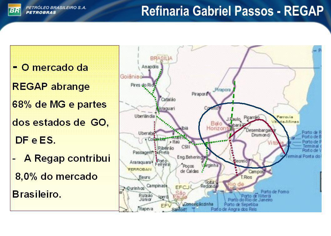 Situação Atual: Capacidade de processamento: 24.000 m 3 /dia 150.000 bbl/dia REGAP/Petrobras = 8% Características das instalações: Destilação (2)24.000 m 3 /dia Conversão: Craqueamento (2) 6.800 m 3 /dia Coqueamento 3.800 m 3 /dia Hidrotratamento (4) 9.700 m 3 /dia Petróleos processados: Cabiúnas e Marlim Origem: Nacional - Bacia de Campos (95%) Refinaria Gabriel Passos - REGAP