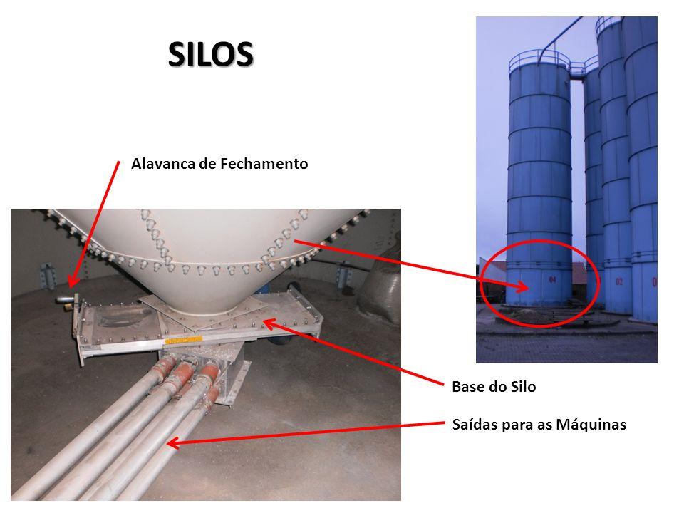 SILOS Base do Silo Saídas para as Máquinas Alavanca de Fechamento