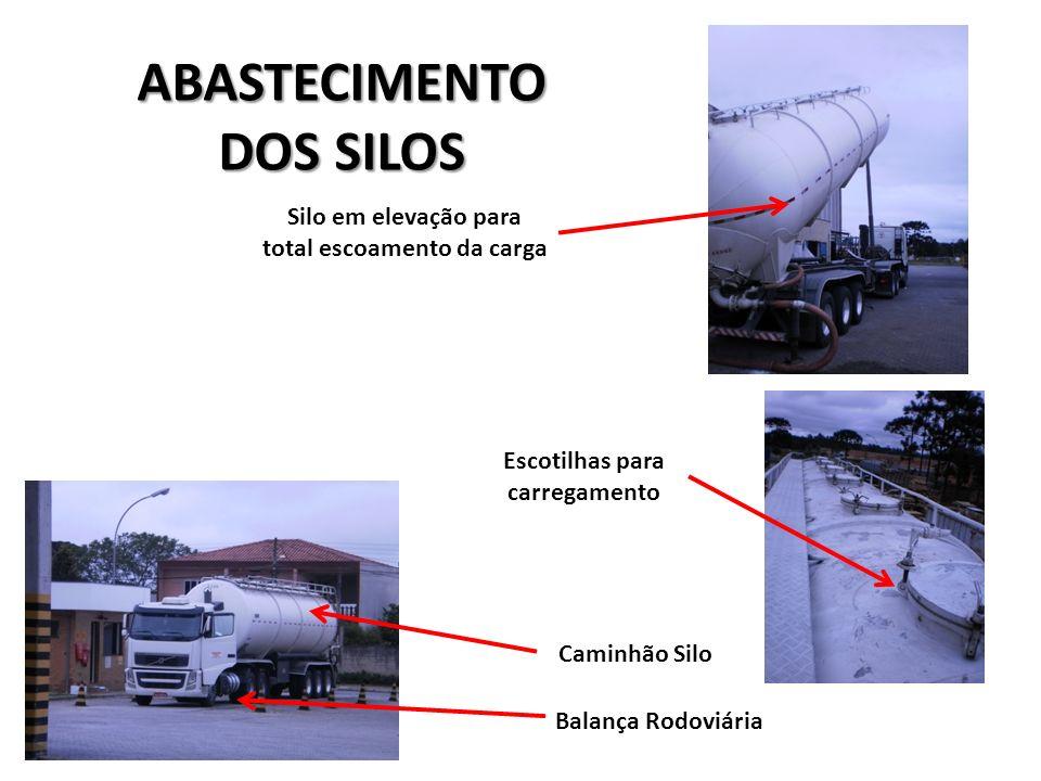 ABASTECIMENTO DOS SILOS Caminhão Silo Balança Rodoviária Silo em elevação para total escoamento da carga Escotilhas para carregamento