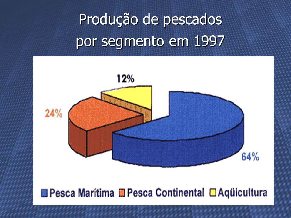 Produção de pescados por segmento em 1997