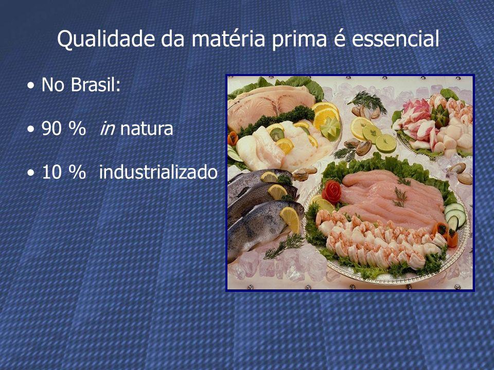 No Brasil: 90 % in natura 10 % industrializado Qualidade da matéria prima é essencial