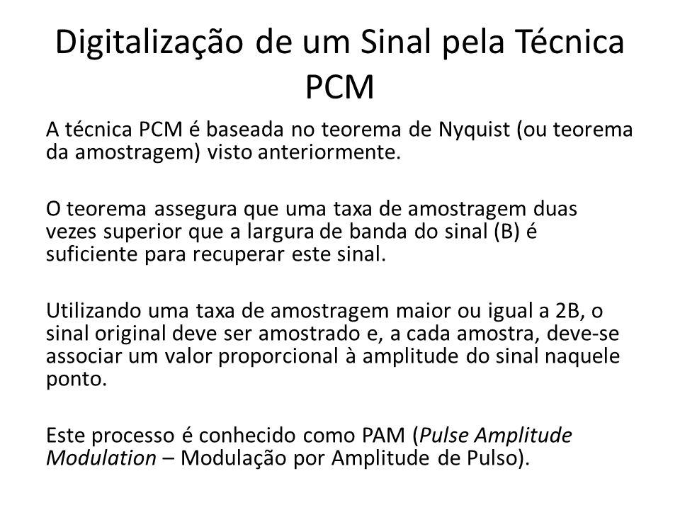 Digitalização de um Sinal pela Técnica PCM A técnica PCM é baseada no teorema de Nyquist (ou teorema da amostragem) visto anteriormente. O teorema ass