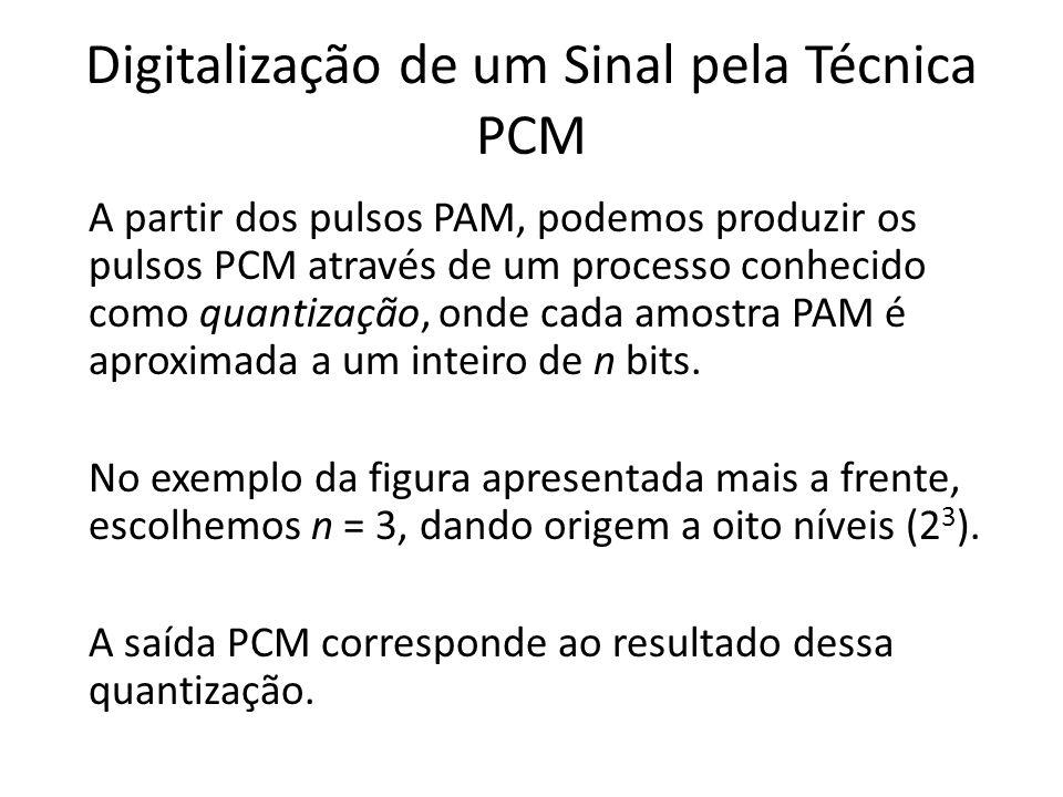 Digitalização de um Sinal pela Técnica PCM A partir dos pulsos PAM, podemos produzir os pulsos PCM através de um processo conhecido como quantização,
