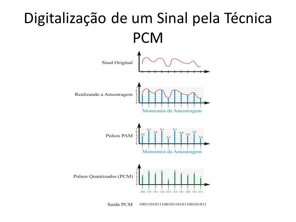 Digitalização de um Sinal pela Técnica PCM