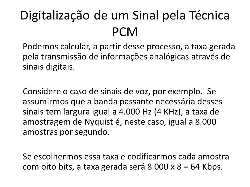 Podemos calcular, a partir desse processo, a taxa gerada pela transmissão de informações analógicas através de sinais digitais. Considere o caso de si