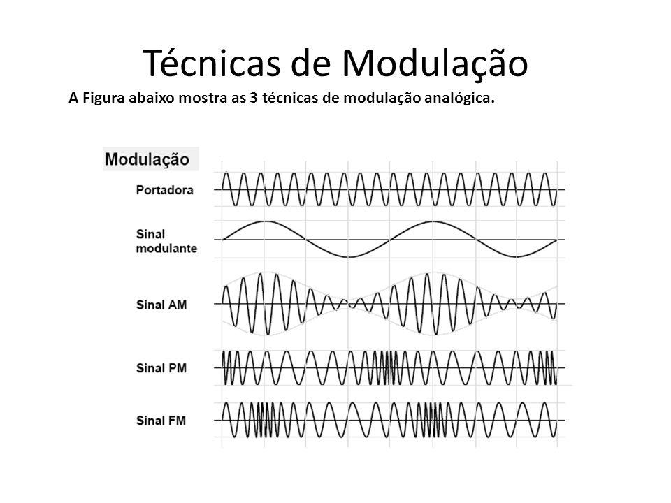 Multiplexação na Freqüência Um receptor que deseje recuperar um dos sinais transmitidos numa linha multiplexada na freqüência, deverá conhecer a faixa de freqüências que está sendo utilizada para a sua transmissão.