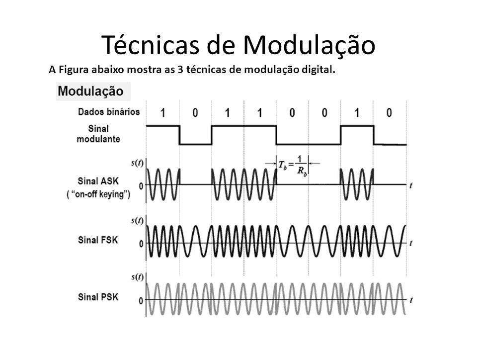 Técnicas de Modulação A Figura abaixo mostra as 3 técnicas de modulação digital.