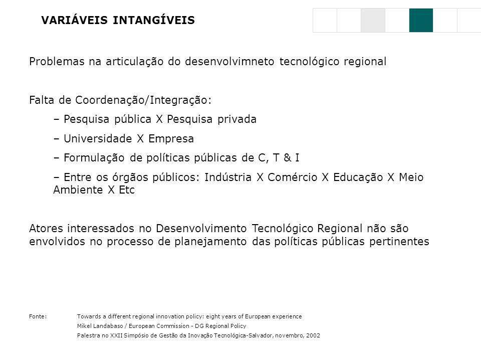 VARIÁVEIS INTANGÍVEIS Problemas na articulação do desenvolvimneto tecnológico regional Falta de Coordenação/Integração: – Pesquisa pública X Pesquisa