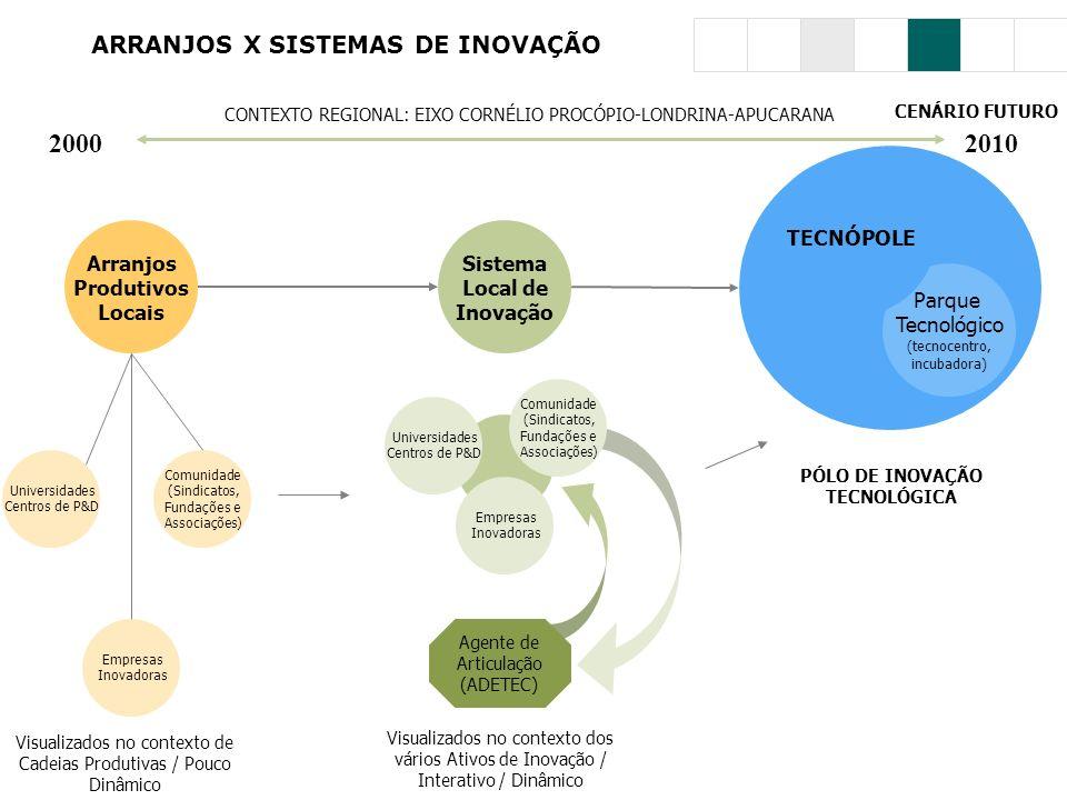 ARRANJOS X SISTEMAS DE INOVAÇÃO Parque Tecnológico (tecnocentro, incubadora) Arranjos Produtivos Locais Sistema Local de Inovação TECNÓPOLE Universida