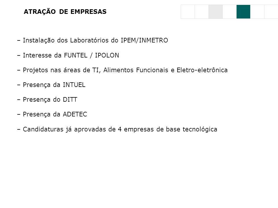 ATRAÇÃO DE EMPRESAS – Instalação dos Laboratórios do IPEM/INMETRO – Interesse da FUNTEL / IPOLON – Projetos nas áreas de TI, Alimentos Funcionais e El