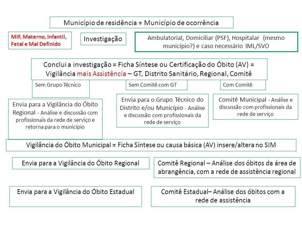 Município de residência = Município de ocorrência Investigação Ambulatorial, Domiciliar (PSF), Hospitalar (mesmo município?) e caso necessário IML/SVO