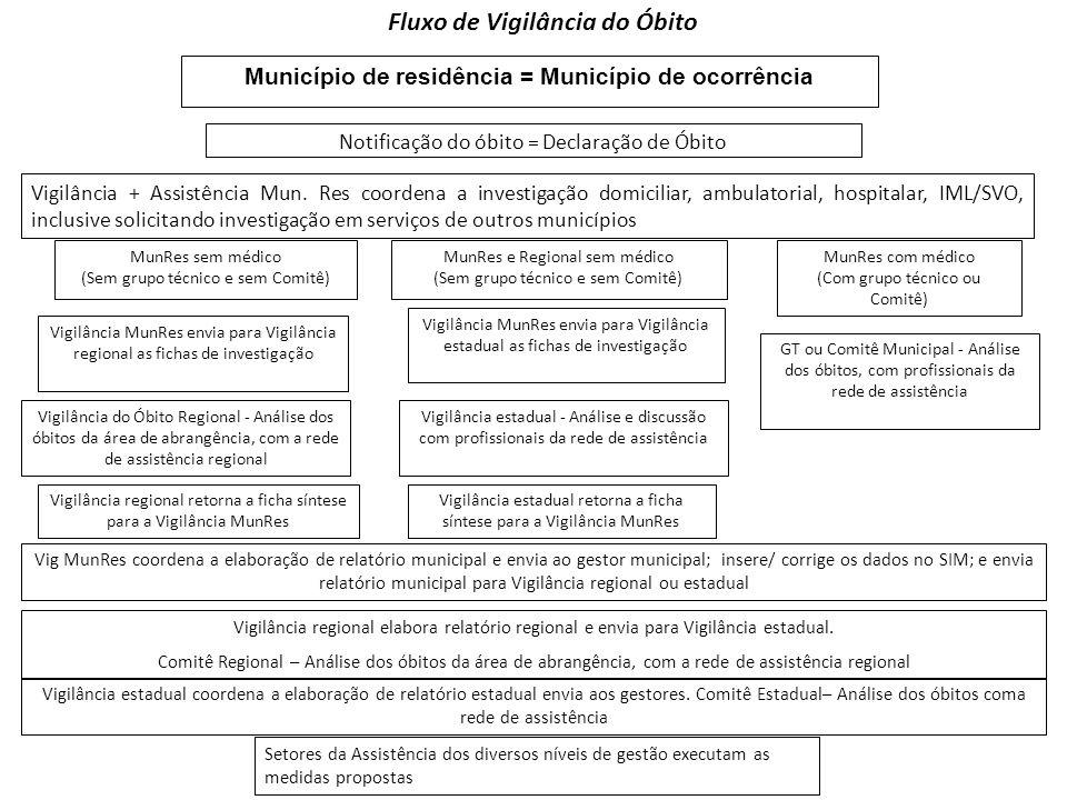 Município de residência = Município de ocorrência Notificação do óbito = Declaração de Óbito Fluxo de Vigilância do Óbito Vigilância + Assistência Mun