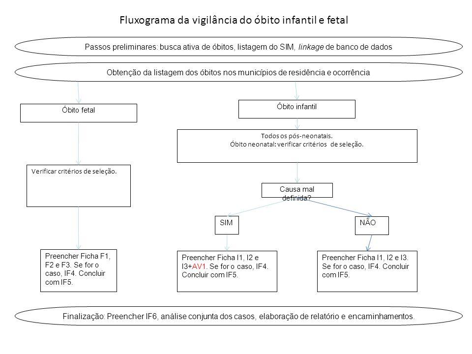 Obtenção da listagem dos óbitos nos municípios de residência e ocorrência Óbito fetal Verificar critérios de seleção. Óbito infantil Todos os pós-neon