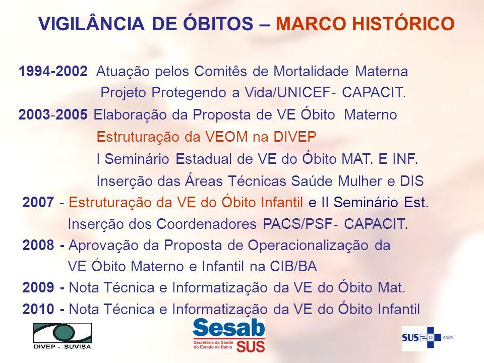 VIGILÂNCIA DE ÓBITOS – MARCO HISTÓRICO 1994-2002 Atuação pelos Comitês de Mortalidade Materna Projeto Protegendo a Vida/UNICEF- CAPACIT. 2003-2005 Ela