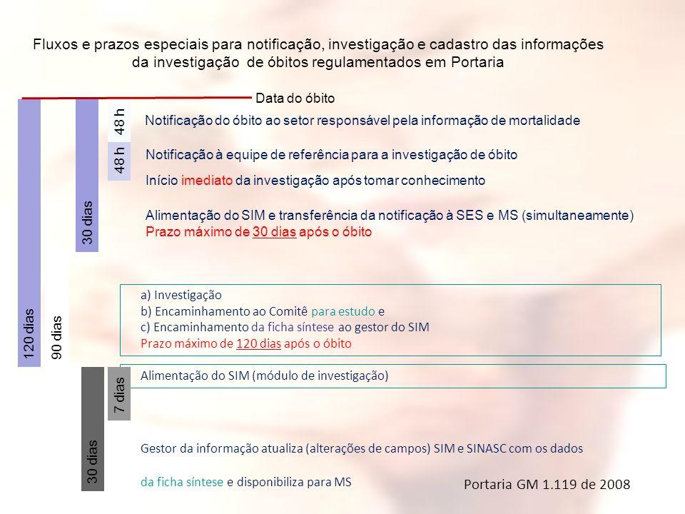 Notificação do óbito ao setor responsável pela informação de mortalidade Notificação à equipe de referência para a investigação de óbito Início imedia