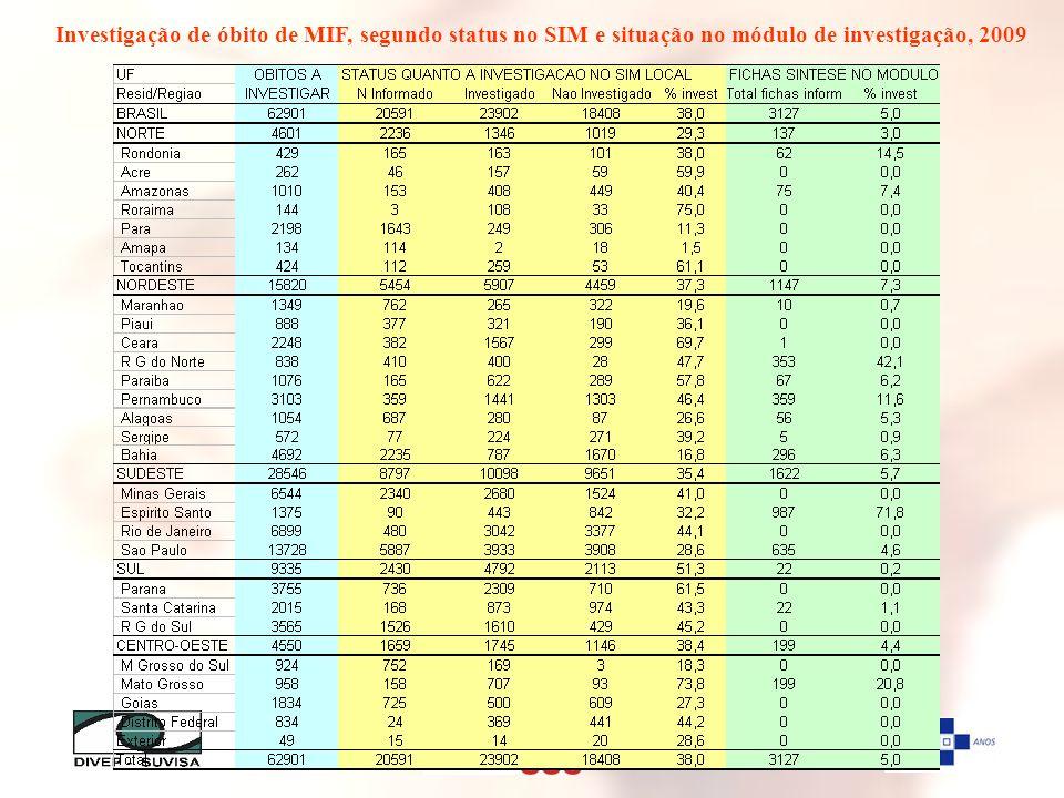 Investigação de óbito de MIF, segundo status no SIM e situação no módulo de investigação, 2009