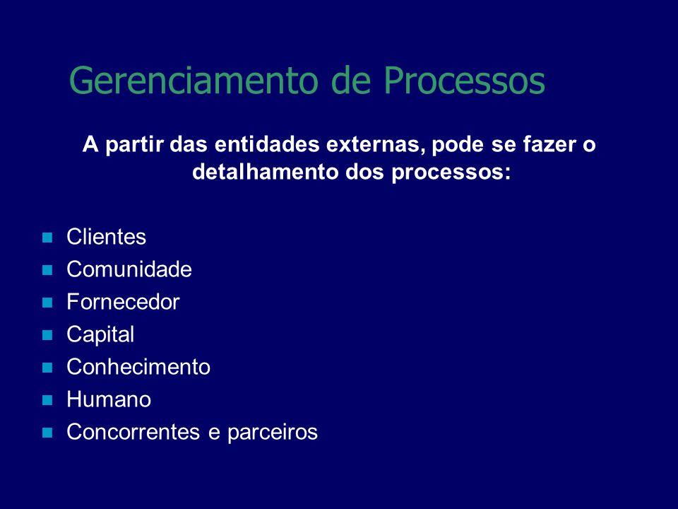 A partir das entidades externas, pode se fazer o detalhamento dos processos: Clientes Comunidade Fornecedor Capital Conhecimento Humano Concorrentes e