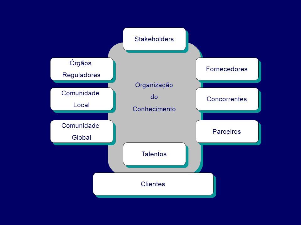 Organização do Conhecimento Organização do Conhecimento Talentos Clientes Stakeholders Fornecedores Concorrentes Parceiros Órgãos Reguladores Órgãos R