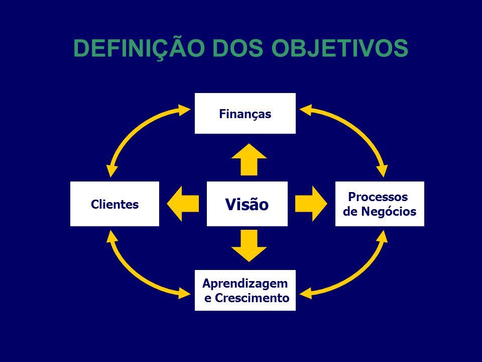 Clientes Visão Processos de Negócios Finanças Aprendizagem e Crescimento
