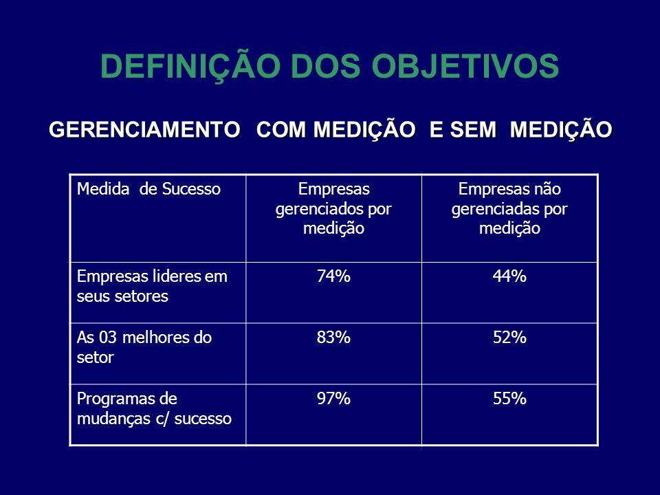 DEFINIÇÃO DOS OBJETIVOS GERENCIAMENTO COM MEDIÇÃO E SEM MEDIÇÃO Medida de SucessoEmpresas gerenciados por medição Empresas não gerenciadas por medição