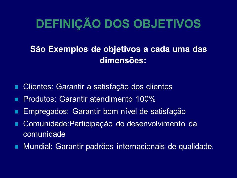 São Exemplos de objetivos a cada uma das dimensões: Clientes: Garantir a satisfação dos clientes Produtos: Garantir atendimento 100% Empregados: Garan