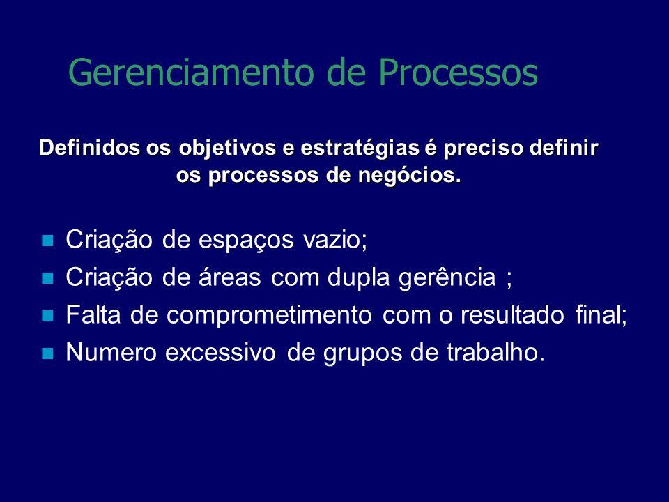 Definidos os objetivos e estratégias é preciso definir os processos de negócios. Gerenciamento de Processos Criação de espaços vazio; Criação de áreas