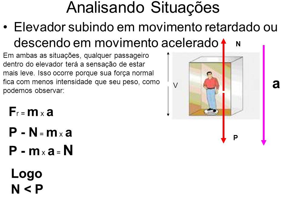 Elevador subindo em movimento retardado ou descendo em movimento acelerado Analisando Situações Em ambas as situações, qualquer passageiro dentro do elevador terá a sensação de estar mais leve.
