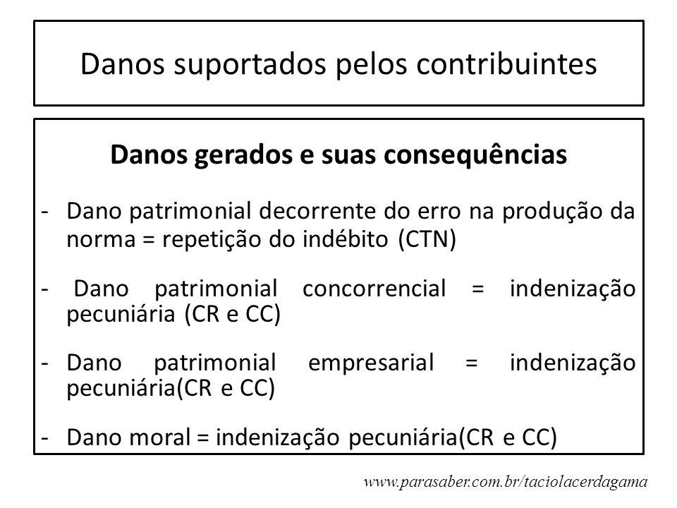 Danos suportados pelos contribuintes Danos gerados e suas consequências -Dano patrimonial decorrente do erro na produção da norma = repetição do indéb