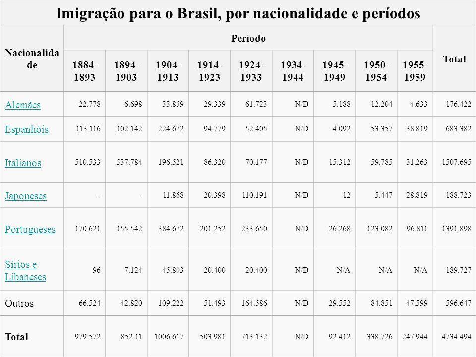 Imigração para o Brasil, por nacionalidade e períodos Nacionalida de Período Total 1884- 1893 1894- 1903 1904- 1913 1914- 1923 1924- 1933 1934- 1944 1