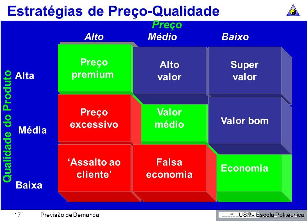 USP - Escola PolitécnicaPrevisão de Demanda16 Estratégias e Programas de Preços Objetivos –Estabelecimento do preço –Adequação do preço –Iniciativas e