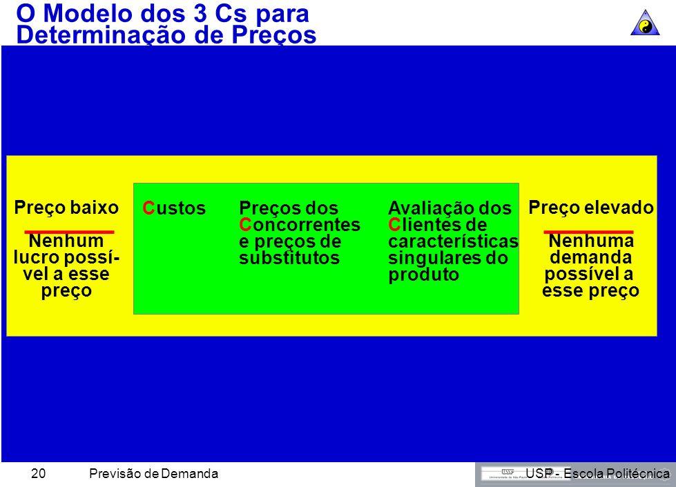 USP - Escola PolitécnicaPrevisão de Demanda19 Tipos de Custos Custos totais Soma dos custos fixos e variáveis para determinado nível de produção Custo