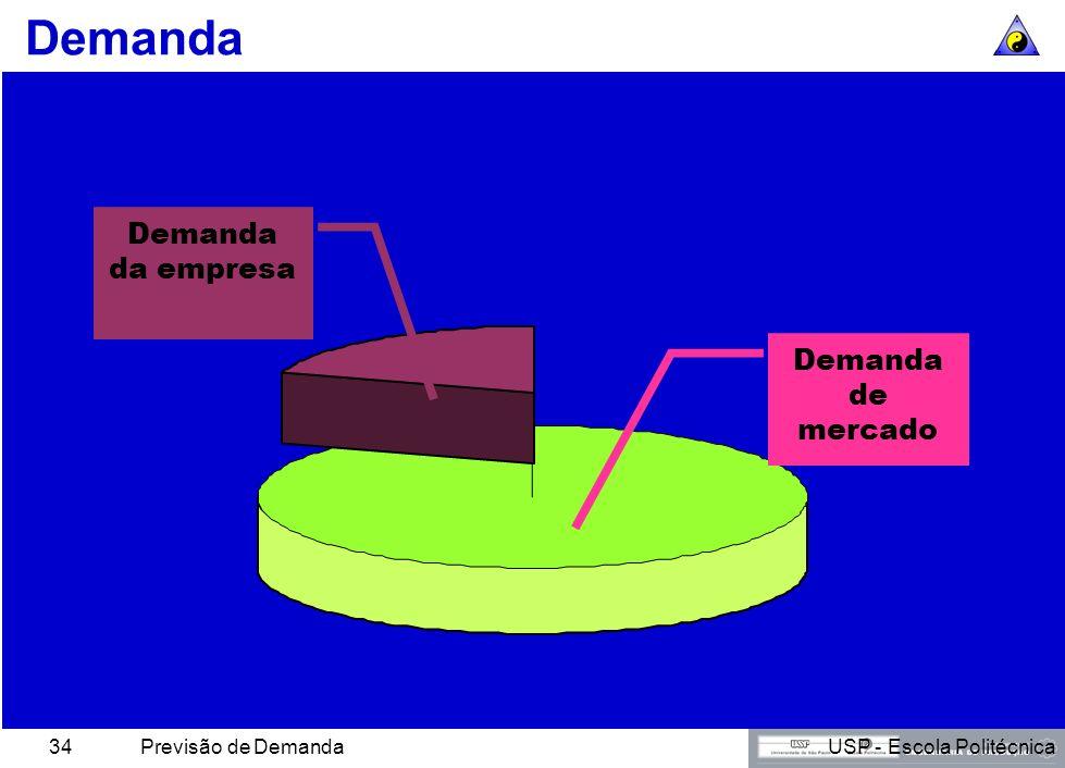 USP - Escola PolitécnicaPrevisão de Demanda33 Noventa Tipos de Mensuração de Demanda Vendas totais Vendas da empresa Vendas de linha de produto Vendas