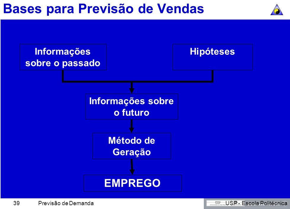 USP - Escola PolitécnicaPrevisão de Demanda38 Bases para Previsão de Vendas Previsão É o processo pelo qual através de informações sobre o passado, do