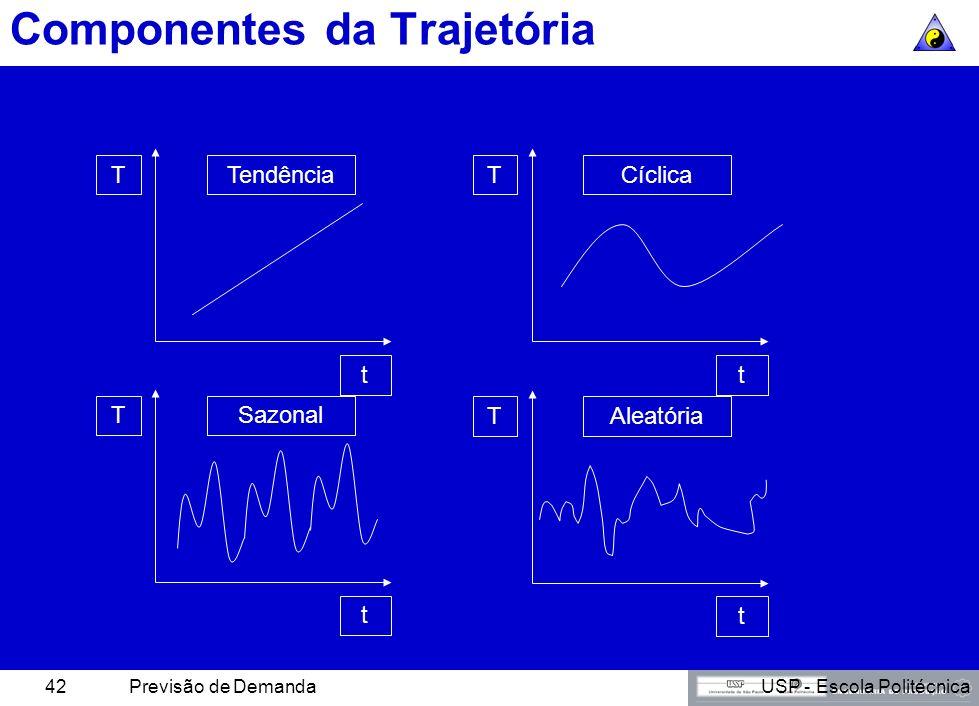 USP - Escola PolitécnicaPrevisão de Demanda41 Componentes da Trajetória V(t) = valor previsto T = tendência básica C = variações cíclicas sobre a tend