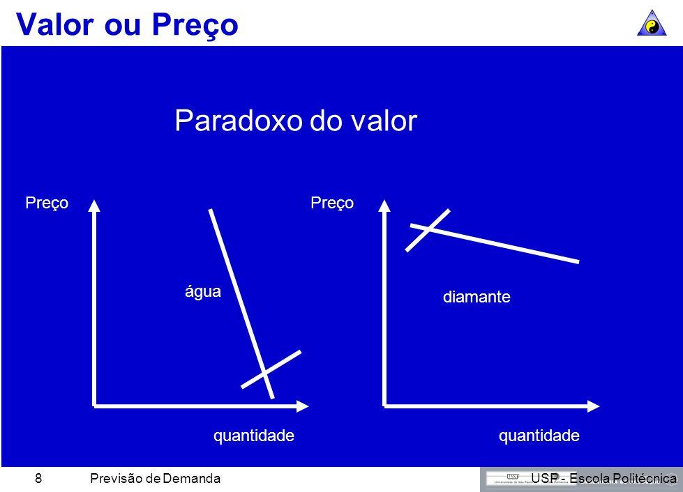 USP - Escola PolitécnicaPrevisão de Demanda8 Valor ou Preço Paradoxo do valor diamante água Preço quantidade Preço quantidade