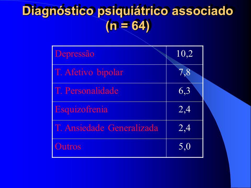 Diagnóstico psiquiátrico associado (n = 64) Depressão10,2 T. Afetivo bipolar7,8 T. Personalidade6,3 Esquizofrenia2,4 T. Ansiedade Generalizada2,4 Outr