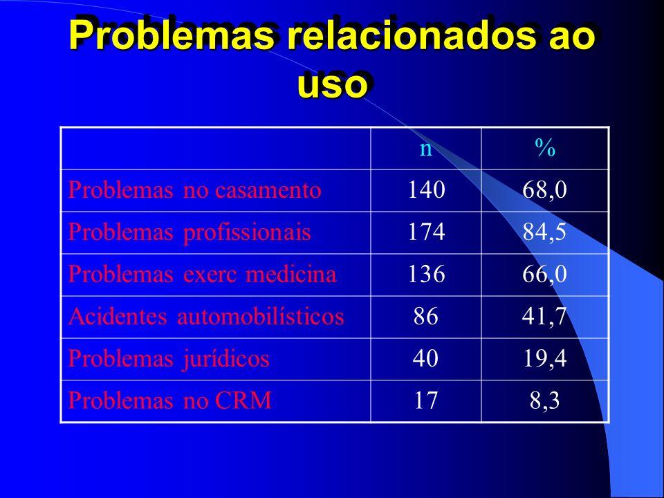 Problemas relacionados ao uso n% Problemas no casamento14068,0 Problemas profissionais17484,5 Problemas exerc medicina13666,0 Acidentes automobilístic