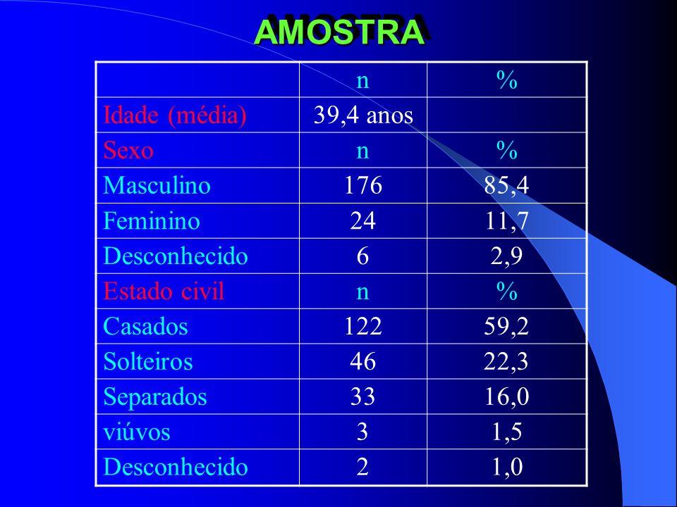 Uso de opiáceos entre anestesiologistas Idade de início - anosn 25 – 307 31 – 353 36 – 401 41 – 450 46 – 502