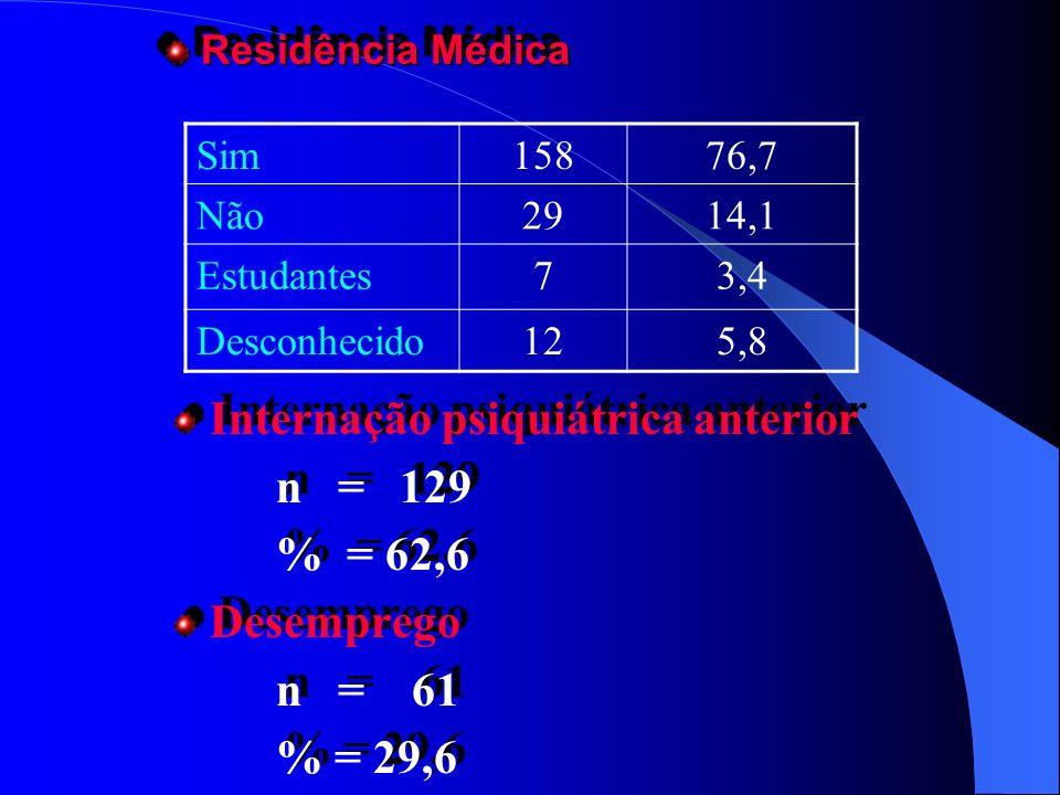 Residência Médica Residência Médica Internação psiquiátrica anterior n = 129 % = 62,6 Desemprego n = 61 % = 29,6 Internação psiquiátrica anterior n =