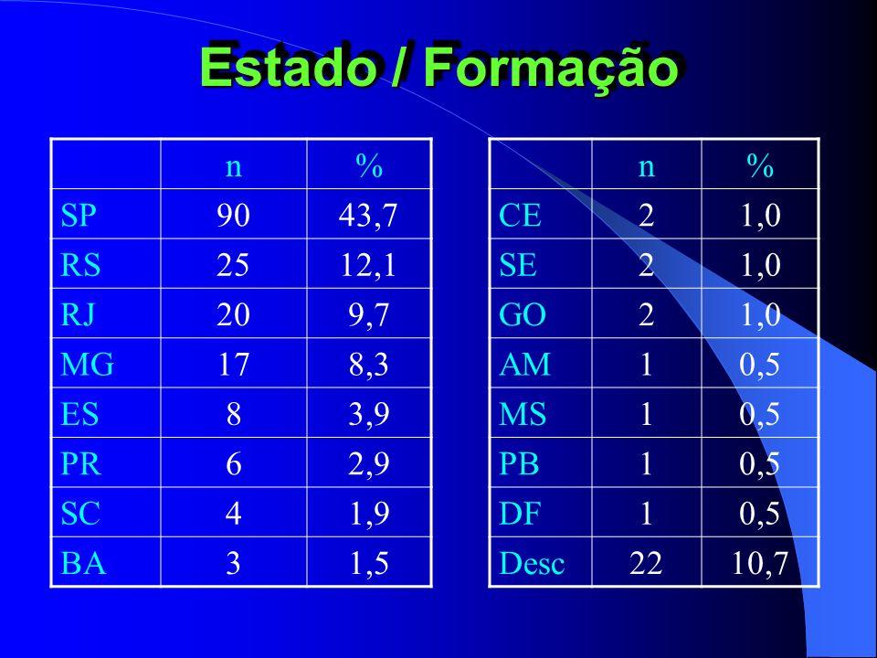Estado / Formação n% SP9043,7 RS2512,1 RJ209,7 MG178,3 ES83,9 PR62,9 SC41,9 BA31,5 n% CE21,0 SE21,0 GO21,0 AM10,5 MS10,5 PB10,5 DF10,5 Desc2210,7