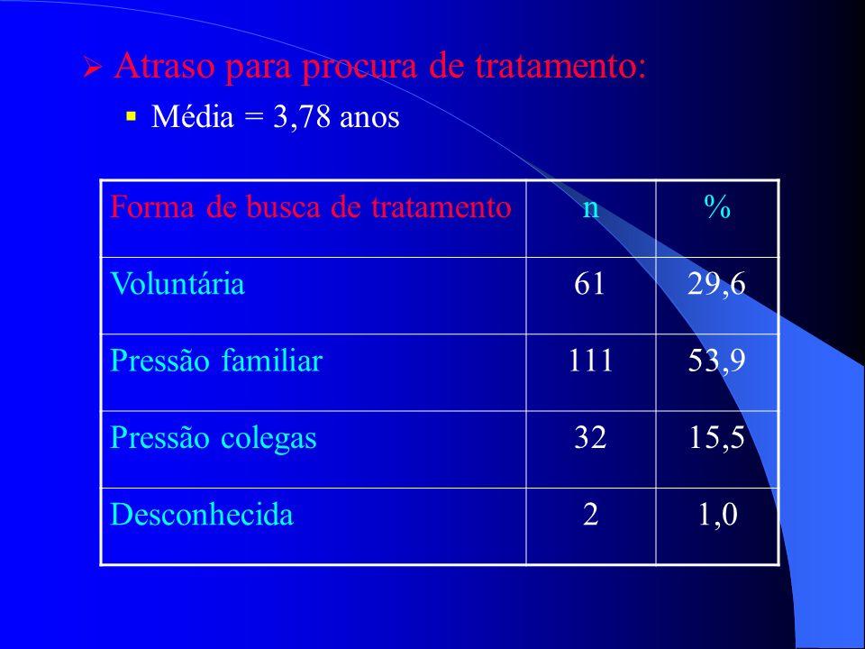 Atraso para procura de tratamento: Média = 3,78 anos Forma de busca de tratamenton% Voluntária6129,6 Pressão familiar11153,9 Pressão colegas3215,5 Des