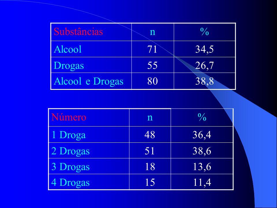 Substânciasn% Alcool7134,5 Drogas5526,7 Alcool e Drogas8038,8 Númeron% 1 Droga4836,4 2 Drogas5138,6 3 Drogas1813,6 4 Drogas1511,4
