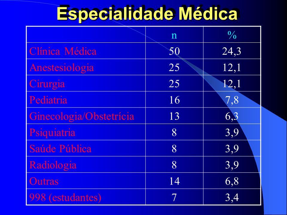 Especialidade Médica n% Clínica Médica5024,3 Anestesiologia2512,1 Cirurgia2512,1 Pediatria167,8 Ginecologia/Obstetrícia136,3 Psiquiatria83,9 Saúde Púb