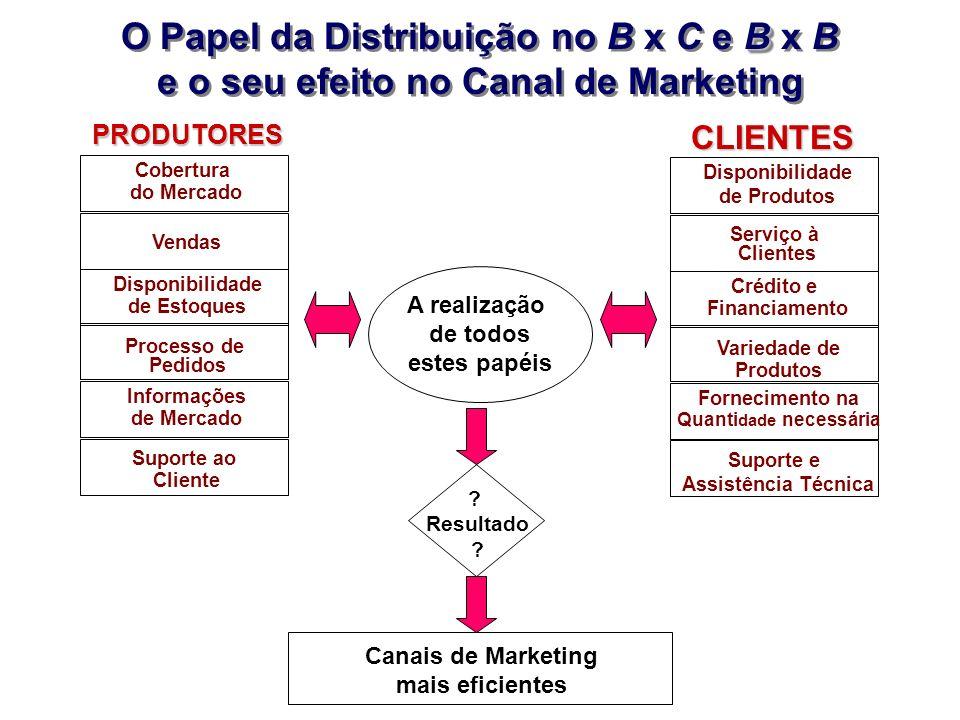 B O Papel da Distribuição no B x C e B x B e o seu efeito no Canal de Marketing B O Papel da Distribuição no B x C e B x B e o seu efeito no Canal de