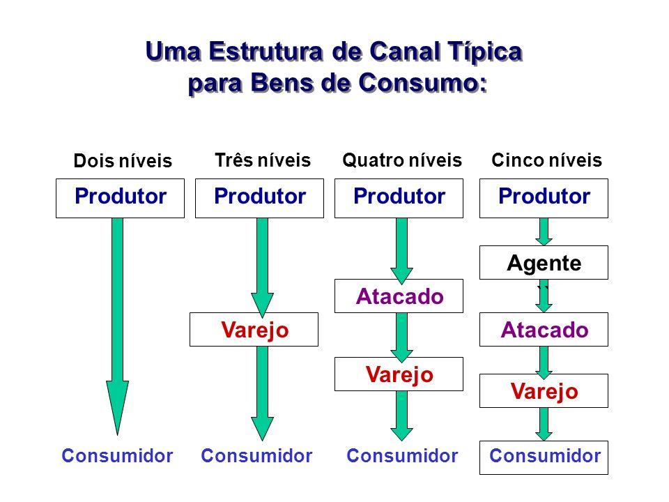 Uma Estrutura de Canal Típica para Bens de Consumo: Uma Estrutura de Canal Típica para Bens de Consumo: Produtor Agente Atacado Varejo Consumidor Atac